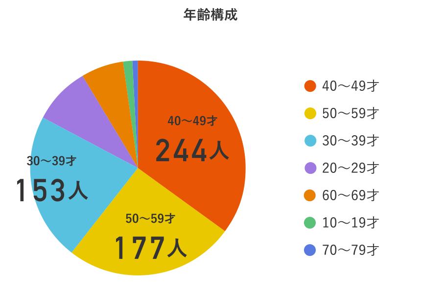2018年いなちくロングライド参加者の年齢構成